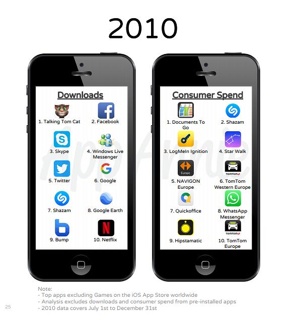 Vuoden 2010 ladatuimmat ja tuottavimmat sovellukset.
