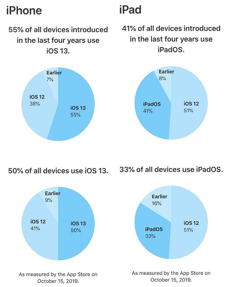 Applen tilastot 15. lokakuuta iOS 13 -käyttöjärjestelmäversion yleisyydestä.