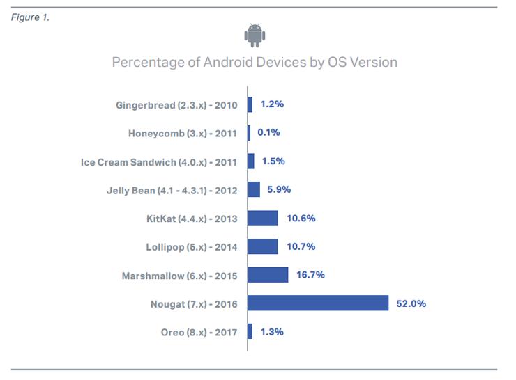 Android-puhelimien käyttöjärjestelmäversiot olivat paikoin todella vanhoja.