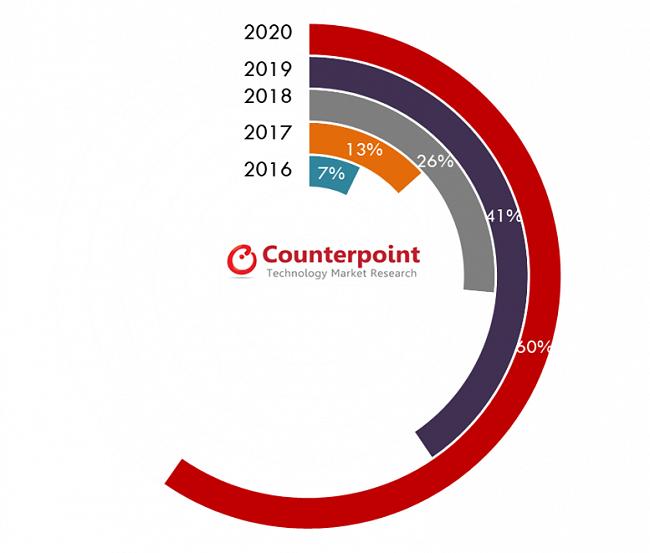 Counterpointin ennusteet lasirakenteisten älypuhelinten yleistymisestä.