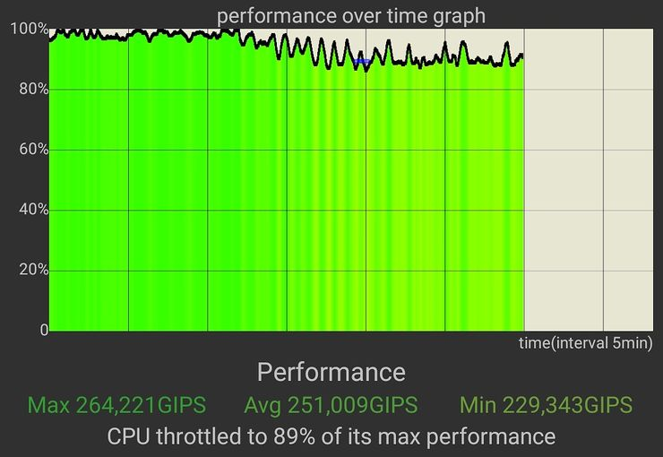 CPU Throttling -testi, Asus ROG Phone 3 X-tilassa.