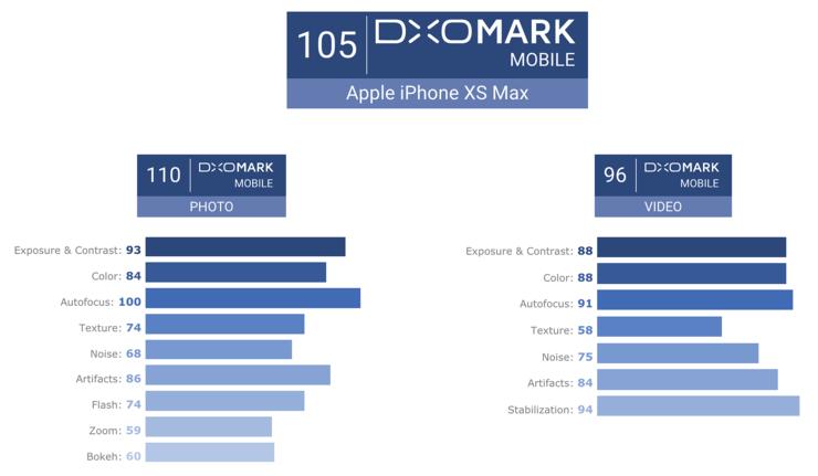 DxOMarkin eri osioiden arvosanat iPhone XS Maxille.