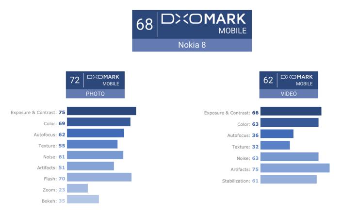 DxOMarkin arvostelupisteet Nokia 8:lle.