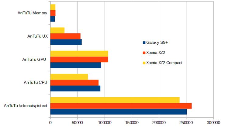 Xperia XZ2 vs. Xperia XZ2 Compact vs. Galaxy S9+ suorituskykymittaukset AnTuTu-testiohjelmalla.