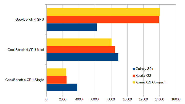 Xperia XZ2 vs. Xperia XZ2 Compact vs. Galaxy S9+ suorituskykymittaukset GeekBench-testiohjelmalla.