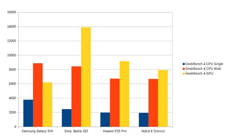 Geekbench-testiohjelman tulosten perusteella Nokia 8 Siroccon suorituskyky on tasaväkinen Huawei P20 Pron kanssa, jossa on niin ikään viime vuonna esitelty järjestelmäpiiri. Se tosin häviää P20 Prolle grafiikkasuorituskyvyssä. Galaxy S9+:n Nokia taasen voittaa grafiikkasuorituskyvyssä, mutta suoritintesteissä häviää selvästi.