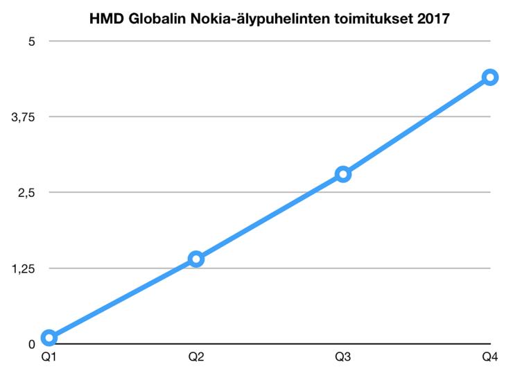 HMD Globalin Nokia-älypuhelinten toimitusten kehitys vuonna 2017.