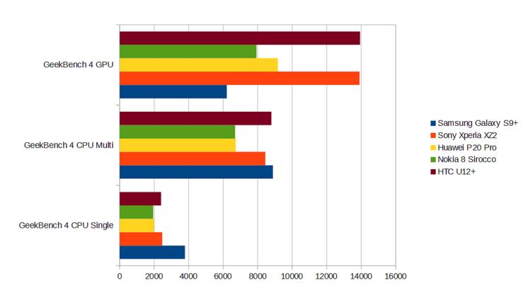 Geekbench-testitulokset ovat linjassa Xperia XZ2:n kanssa, jossa on niin ikään Snapdragon 845 -järjestelmäpiiri.