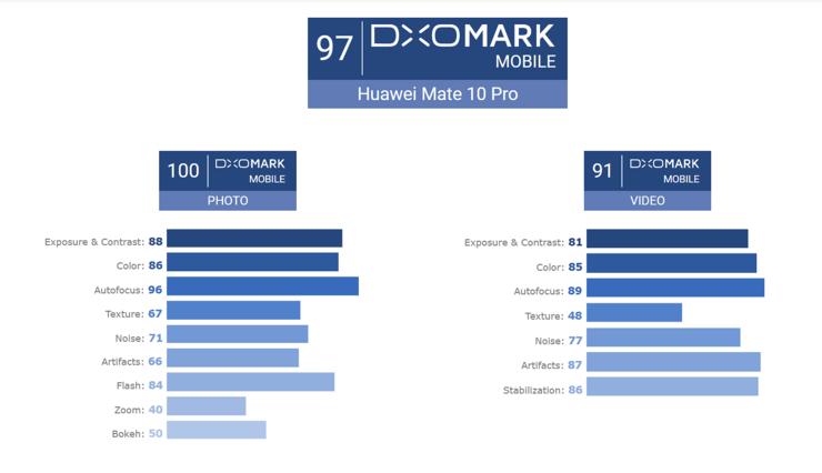 DxOMarkin arviot Mate 10 Pron kamerasta.