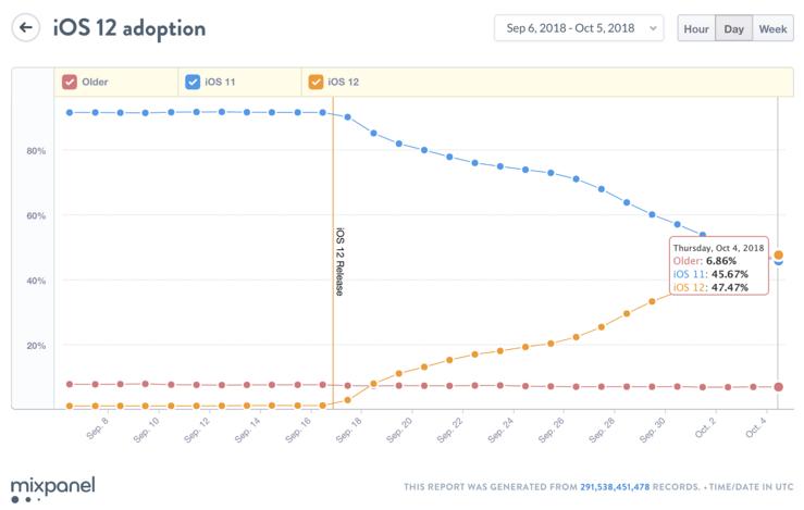 Mixpanelin tilasto eri iOS-versioiden yleisyydestä.