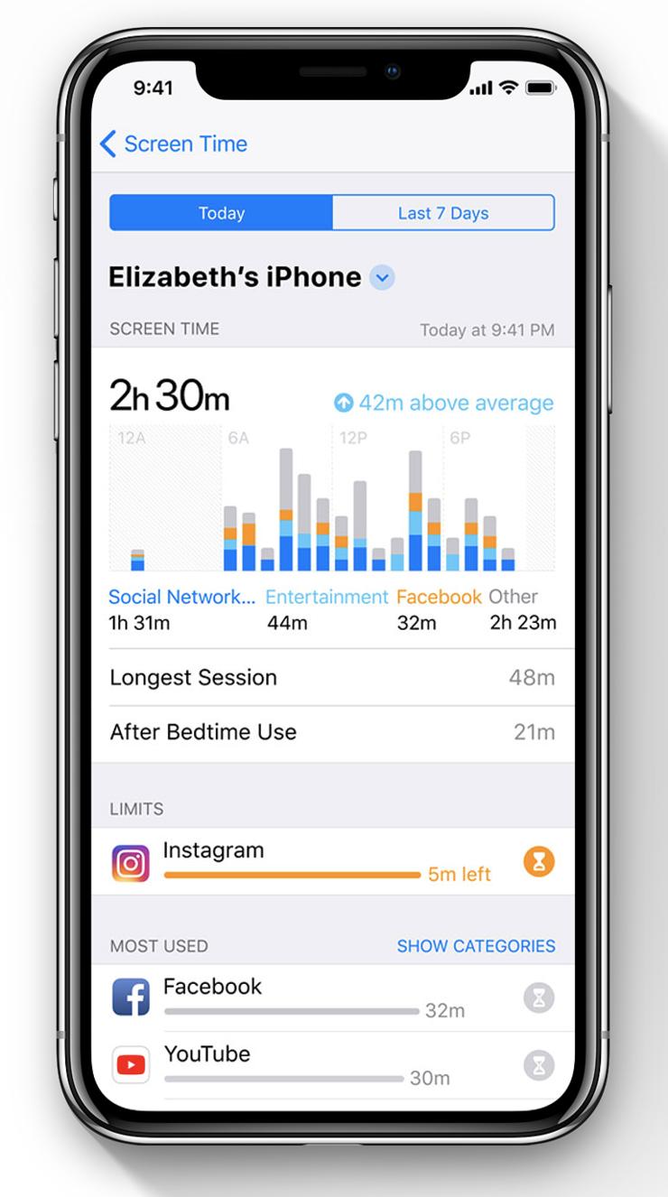 iOS 12:n tuoma Ruutuaika voi johtaa puhelimen käytön vähentämiseen, kun eri sovelluksissa käytetty aika tuodaan selkeästi esille.