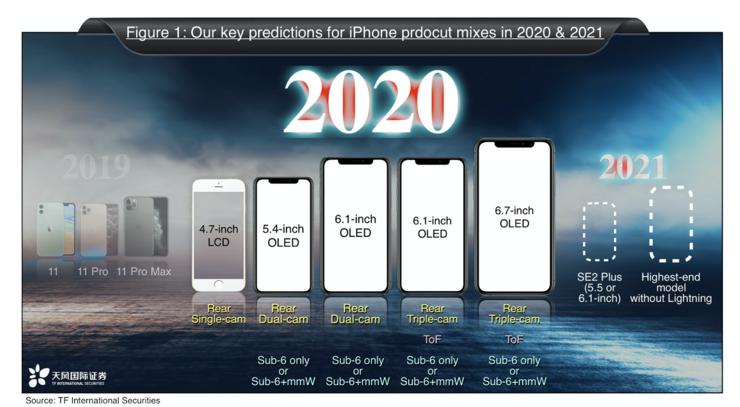Ming-chi Kuon ennuste vuoden 2020 iPhone-malleista.