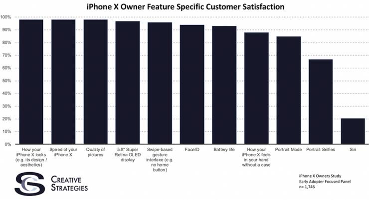 Creative Strategiesin tutkimustulokset iPhone X -omistajien tyytyväisyydestä eri ominaisuuksiin.