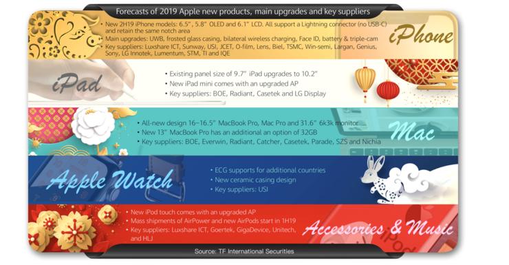 Ming-chi Kuon raportti Applen vuoden 2019 uutuuksista.