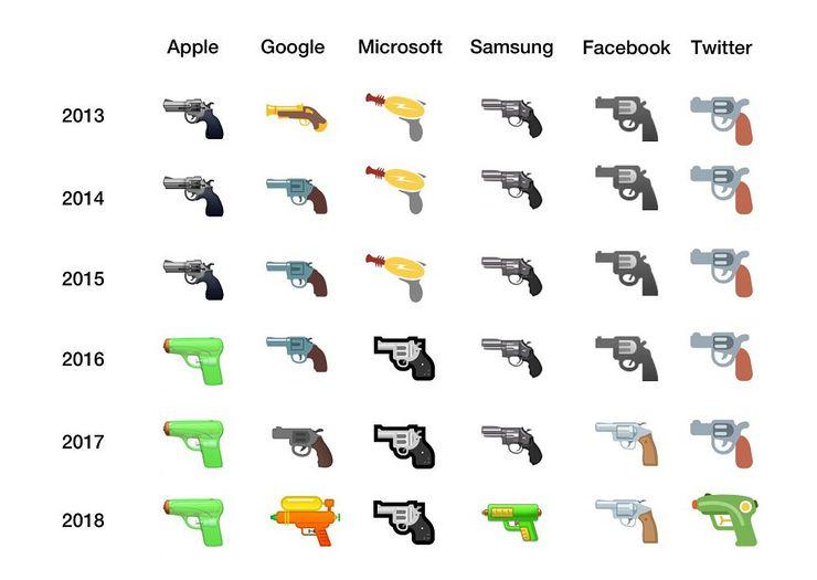 Eri valmistajien pistooliemojit vertailussa. Myös Microsoft ja Facebook ovat taipumassa vesiaseisiin ryhmäpaineen alla.