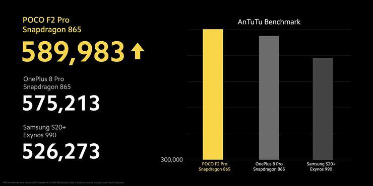 Poco F2 Pro peittoaa valmistajansa mukaan hienoisella marginaalilla AnTuTu-suorituskykytestissä myös OnePlus 8 Pron, jossa on sama Snapdragon 865 -järjestelmäpiiri.
