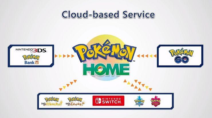 Pokémon Home mahdollistaa pokémonien tallentamisen yhteen paikkaan eri pelien kesken. Palvelu on yhteensopiva 3DS:n Pokémon Bankin kanssa, Androidille ja iOS:lle julkaistun Pokémon GOn kanssa sekä Nintendo Switchin Pokémon Let's Gon, Swordin ja Shieldin kanssa. Palvelu julkaistaan ensi vuonna.