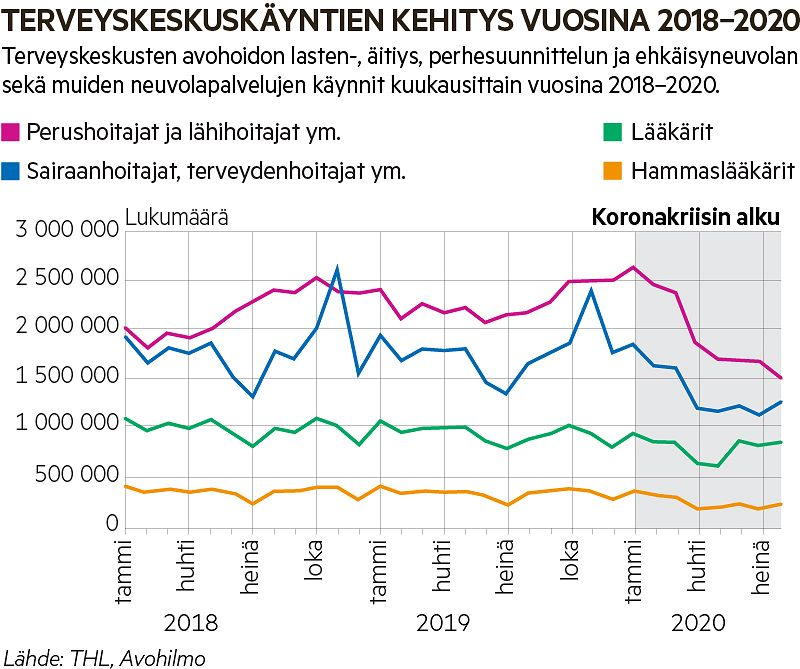 Kuviosta näkee, millä tavalla terveyskäyntien määrä laski nopeasti, kun koronakriisi alkoi viime vuoden alkukeväästä.