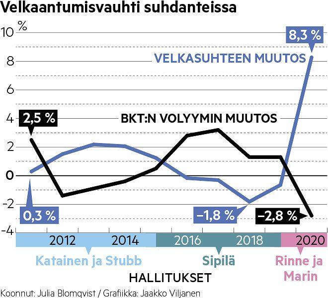 Suomen hallitukset ovat tehneet suhdanteita tasaavaa politiikkaa: velkasuhde on kasvanut silloin, kun talouskasvu on laskenut, ja päinvastoin. Marinin hallituksen aikana velkasuhde on ottanut niin valtavan loikan, että paluusta sitä edeltävälle velkatasolle tulee hyvin vaikeaa.