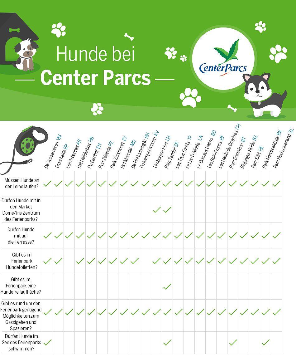 Hunde bei Center Parcs
