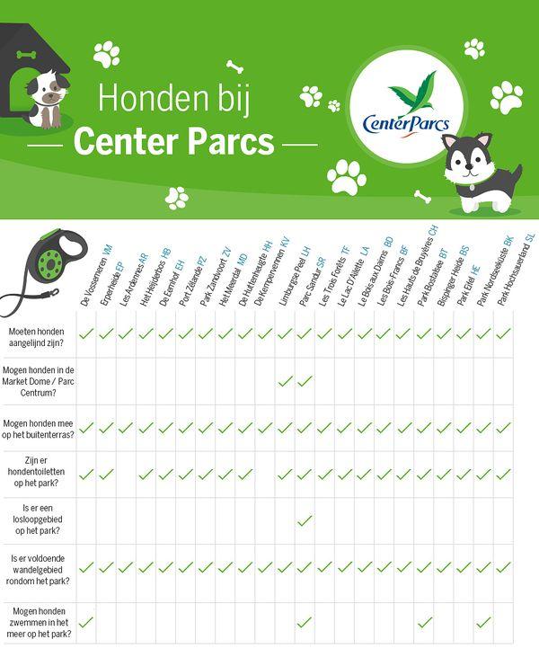 Honden infographic