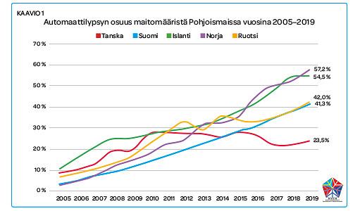 Automaattilypsyn osuus maitomääristä Pohjoismaissa vuosina 2005–2019.