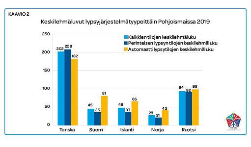 Keskilehmäluvut lypsyjärjestelmätyypeittäin Pohjoismaissa 2019