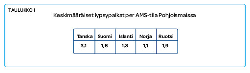 Keskimääräiset lypsypaikat per AMS -tila eri Pohjoismaissa.