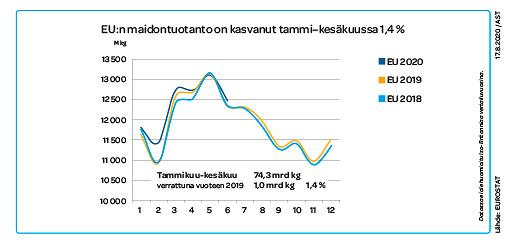 EU:n maidontuotanto on kasvanut tammi-kesäkussa 1,4 %