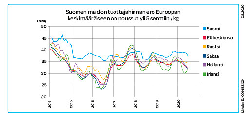 Suomen maidon tuottajahinnan ero Euroopan keskimääräiseen on noussut yli 5 senttiin / kg