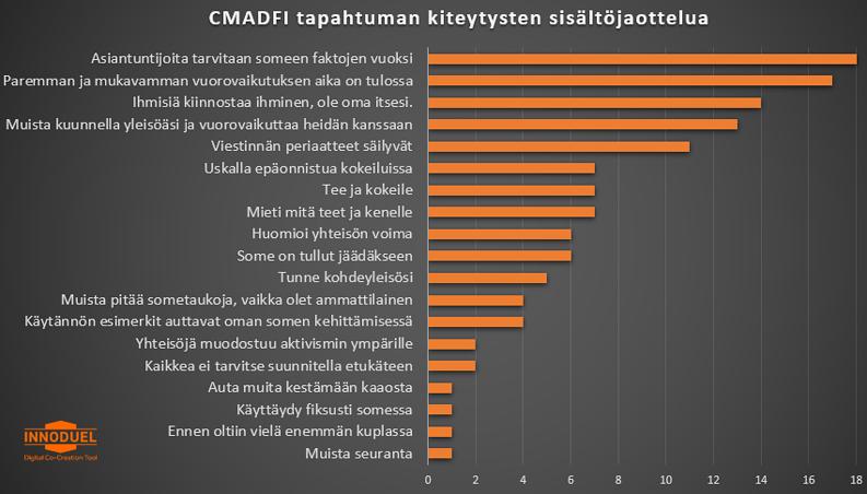 Yhteisön tuottamien kiteytysten (n=190) sisältöanalyysiä