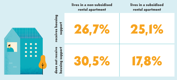 In Finland 25 per cent of those living in subsidised rental apartments receive housing support