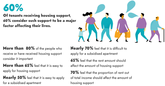 60 percent of tenents receiving housing support consider it to be a major factor in their life