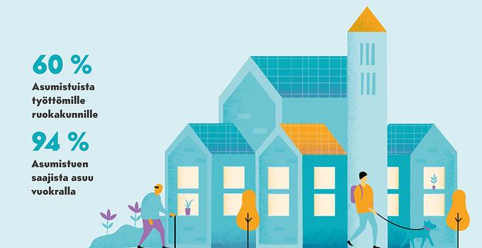 94 prosenttia asumistuen saajista asuu vuokralla