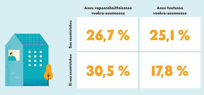 26 prosenttia tuetuissa vuokra-asunnoissa asuvista saa asumistukea
